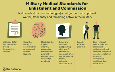 US Military Asthma and ADD/ADHD Policy
