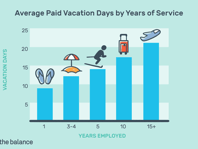 Average paid vacation days by years of service: 1 year = 7-8 days, 3-4 years = 12 days, 5 years = 14 days, 10 years = 17 days, 15+ years = 21 days.