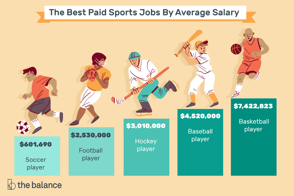 best paid sports careers Final2 94bb67c350e547d0adfc4102a6a7c448