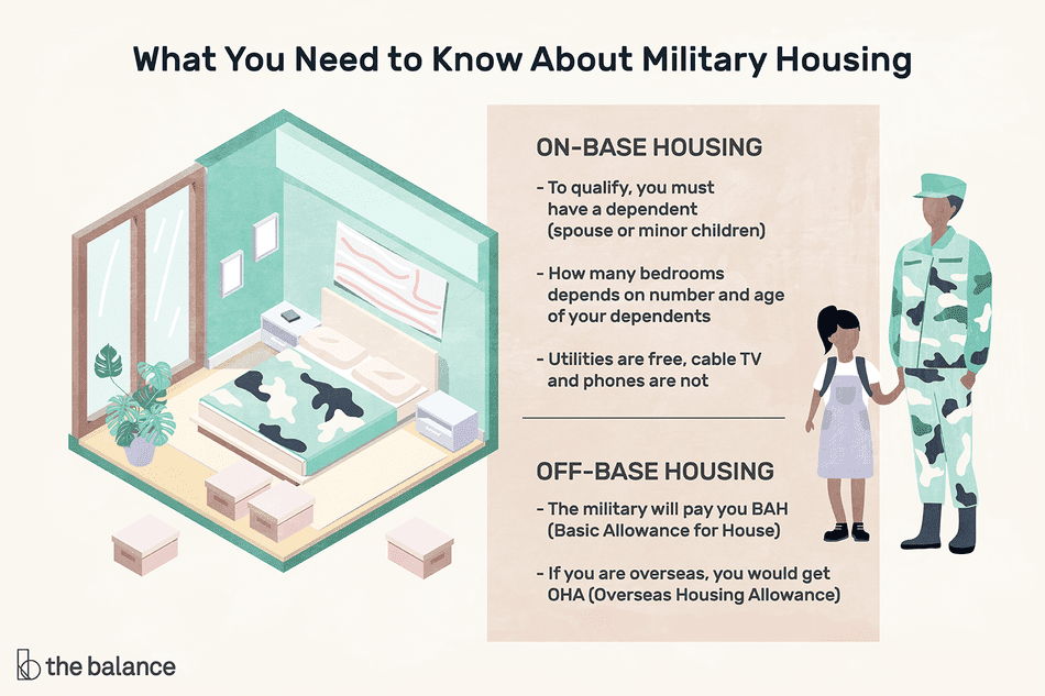 Illustration shows what you need to know about military housing, including on-base housing and off-base housing