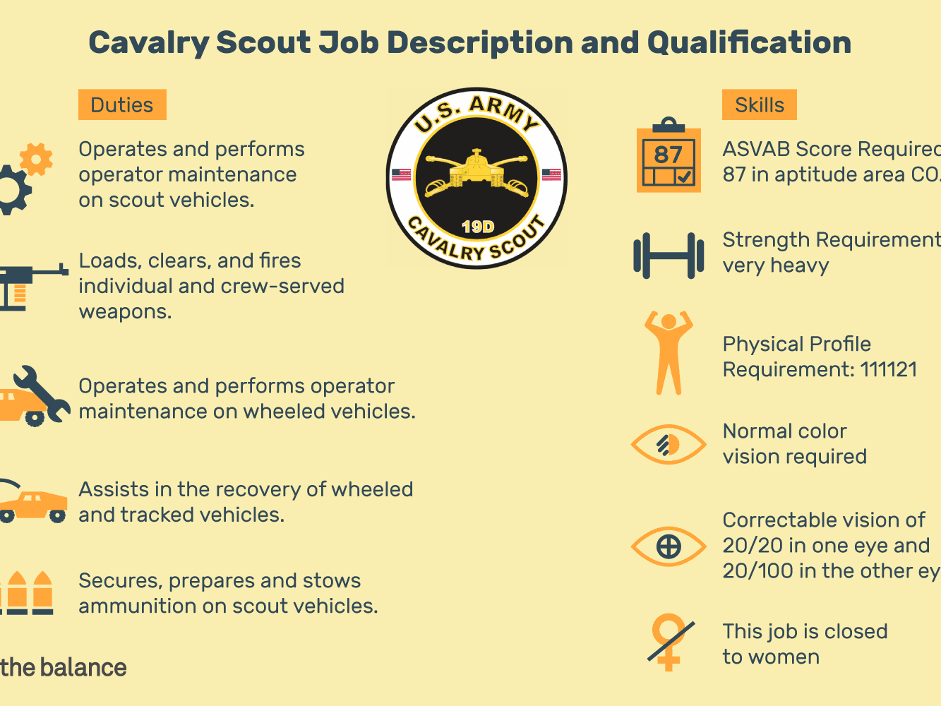 Job Description and Qualification for Becoming a Cavalry Scout