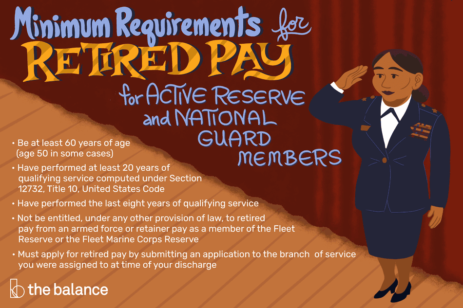 """This illustration includes minimum requirements for retired pay for active reserve National Guard members including """"Be at least 60 years of age (age 50 in some cases),"""" """"Have performed at least 20 years of qualifying service computed under Section 12732, Title 10, United States Code,"""" """"Have performed the last eight years of qualifying service,"""" """"Not be entitled, under any other provision of law, to retired pay from an armed force or retainer pay as a member of the Fleet Reserve or the Fleet Reserve Marine Corps,"""" and """"Must apply for retired pay by submitting an application to the brand of service you were assigned to at time of your discharge."""""""