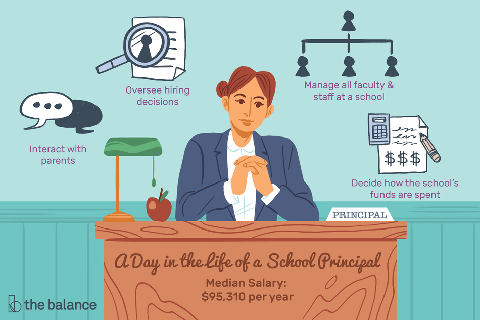 "Image shows a female principal sitting at a desk. Text reads: ""A day in the life of a school principal: interact with parents, oversee hiring decisions, manage all faculty and staff at a school, decide how the school's funds are spent. Median salary: $95,310"""