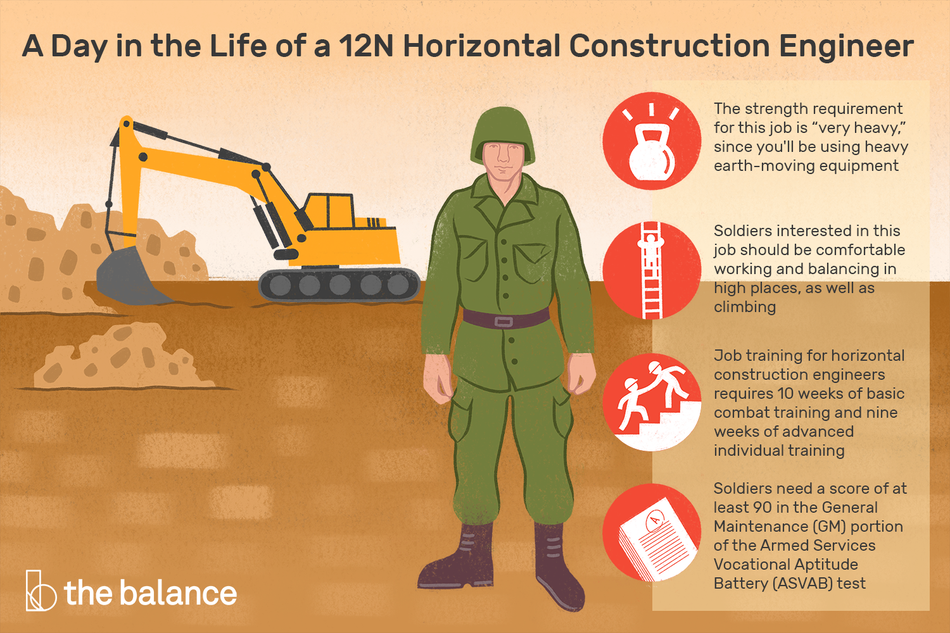 "Image shows a man in army uniform standing in front of an excavator digging up a large dirt field. Text reads: ""A day in the life of a 12N Horizontal construction engineer: The strength requirement for this job is ""Very heavy."" since you'll be using heavy, earth-moving equipment. Soldiers interested in this job should be comfortable working and balancing in high places, as well as climbing. Job training for horizontal construction engineers requires 10 weeks of basic combat training and nine weeks of advanced individual training. Soldiers need a score of at least 90 in the General Maintenance (GM) portion of the armed services vocational aptitude battery (ASVAB) test"""