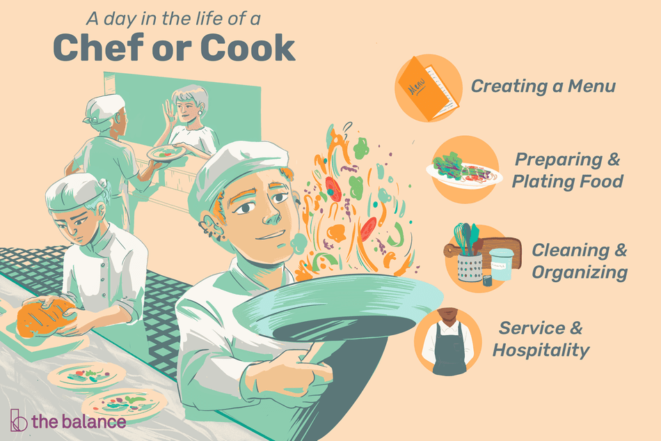 A day in the life of a chef or cook: Creating a menu, Preparing and plating food, Cleaning and organizing, Service and hospitality