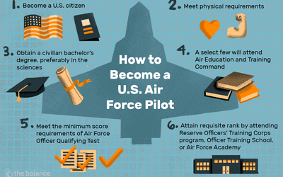 Deciding to Join the Air Force: Officer or Enlisted Programs