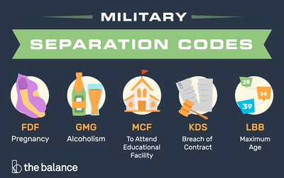 Facts on Military Medical Separation and Retirement