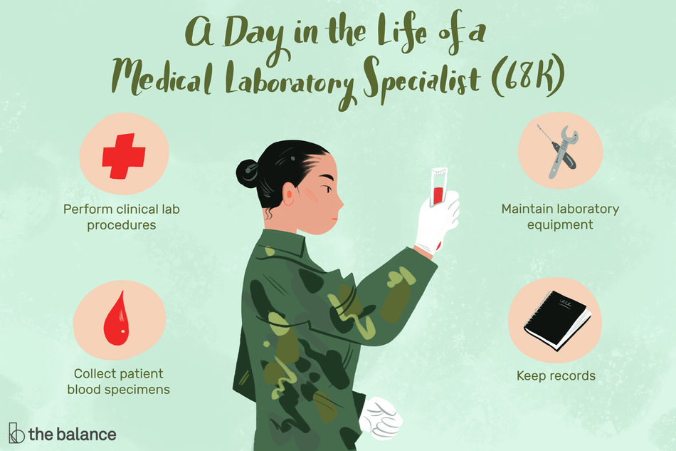 """Image shows a woman in an army uniform holding a vial of blood. Text reads: """"A day in the life of a medical laboratory specialist (68k); Perform clinical lab procedures; collect patient blood specimens; maintain laboratory equipment; keep records"""""""