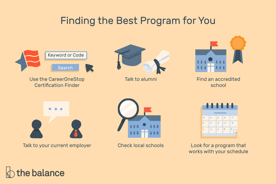 "This illustration lists the ways to find the best certificate program for you including ""Use the CareerOneStop Certification Finder,"" ""Talk to alumni,"" ""Find an accredited school,"" ""Talk to your current employer,"" ""Check local schools,"" and ""Look for a program that works with your schedule."""