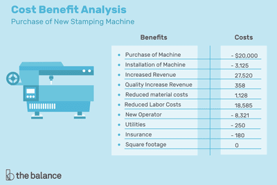 How to Run a Cost-Benefit Analysis