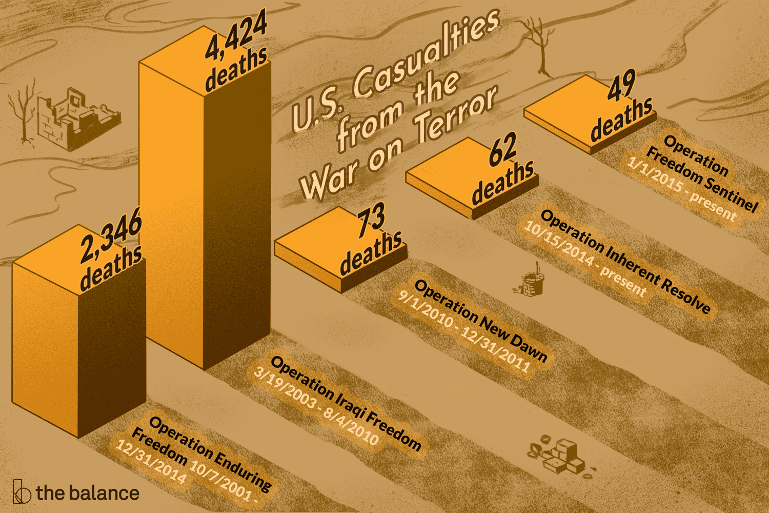Casualty Statistics From the War on Terrorism