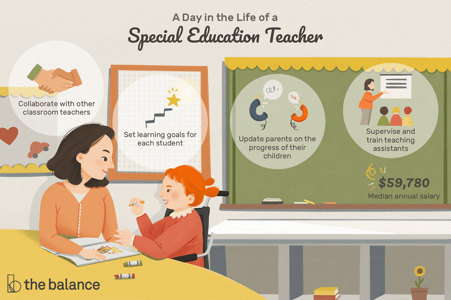 Special Education Teacher Job Description: Salary, Skills, & More