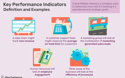 Using Metrics to Measure Business Performance