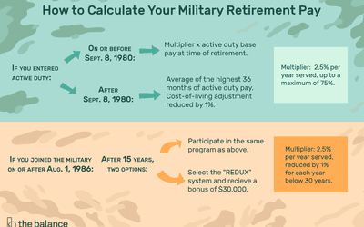 Do You Qualify For Veteran Benefits?
